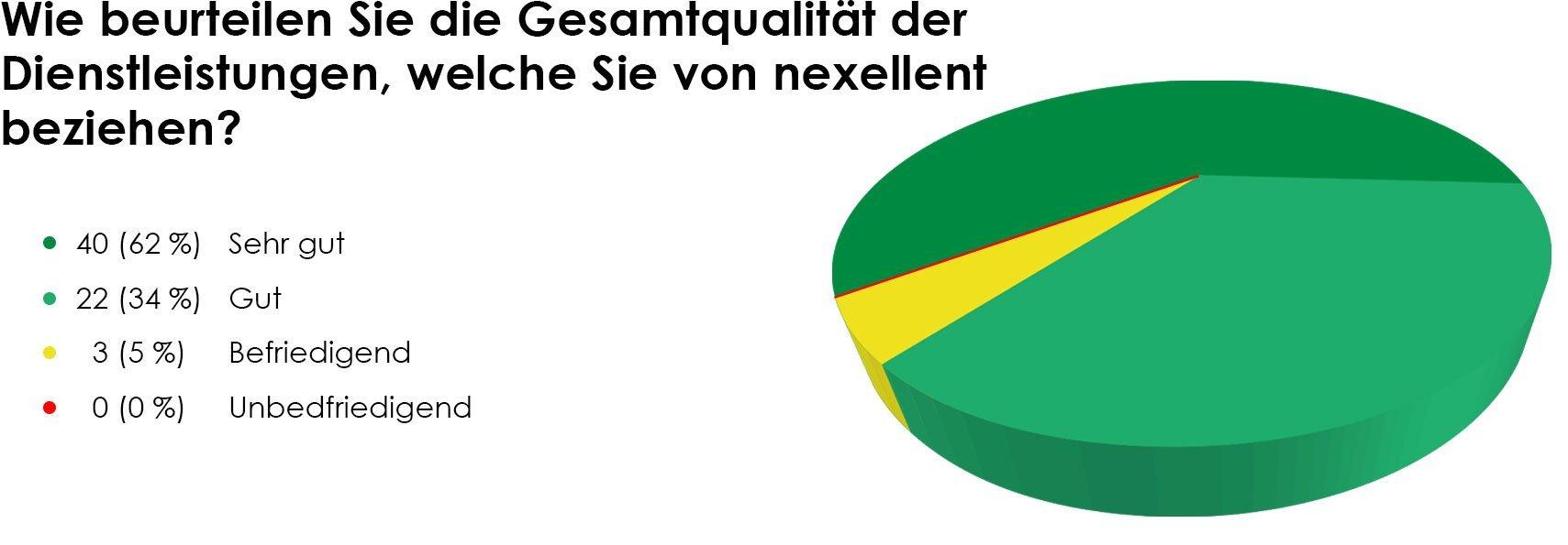 nexellent-umfrage-grafik