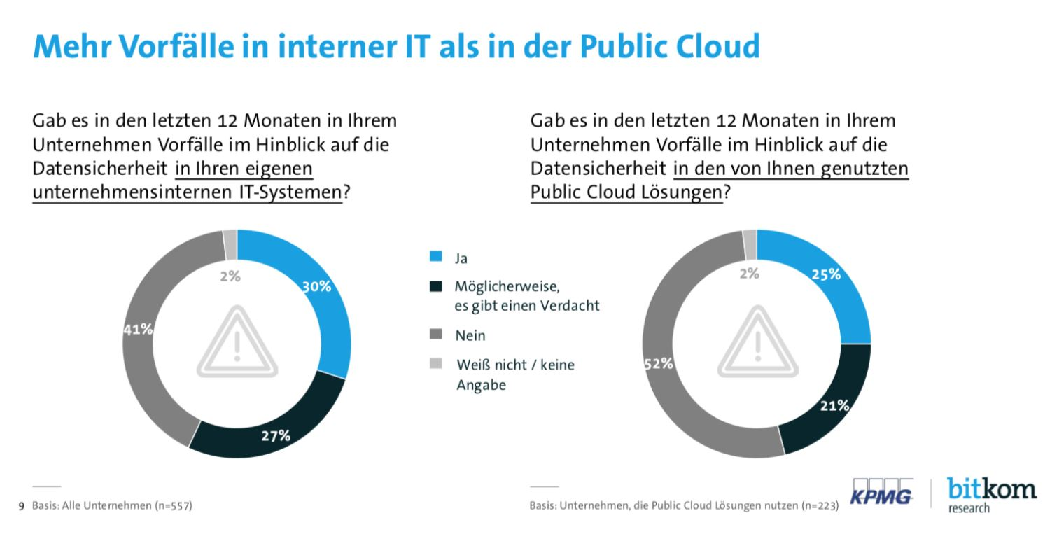 Cloud Security Vergleich interne IT vs. Public Cloud
