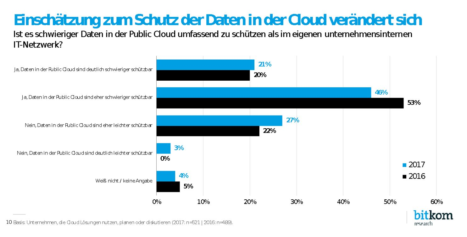 Cloud Security Umfrage Public Cloud