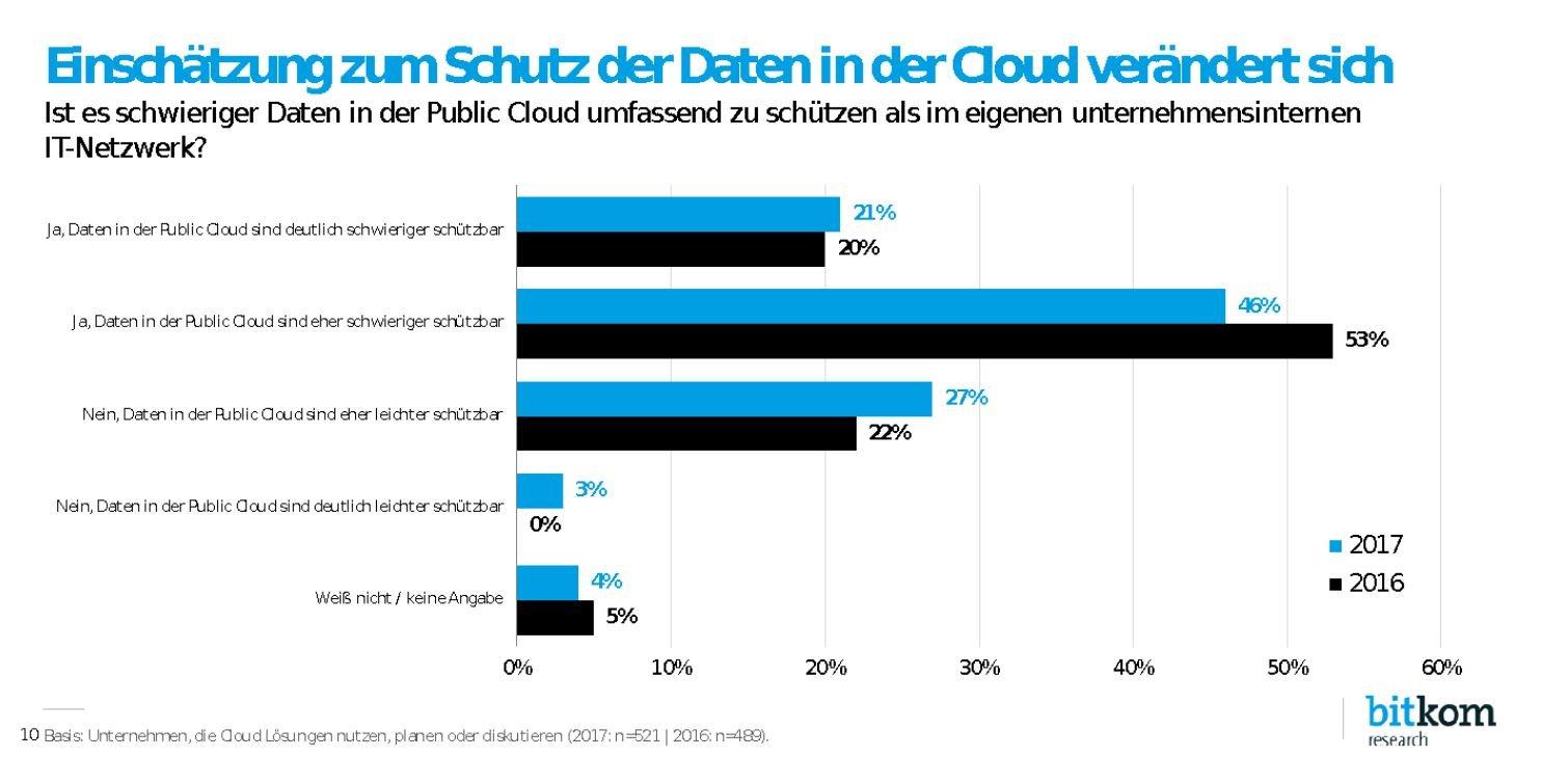 Cloud Security Umfrage Public Cloud