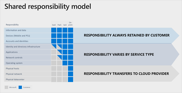 Shared responsibility model in cloud security by Microsoft