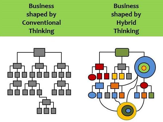 strukturen-hybride-und-intelligente-organisation