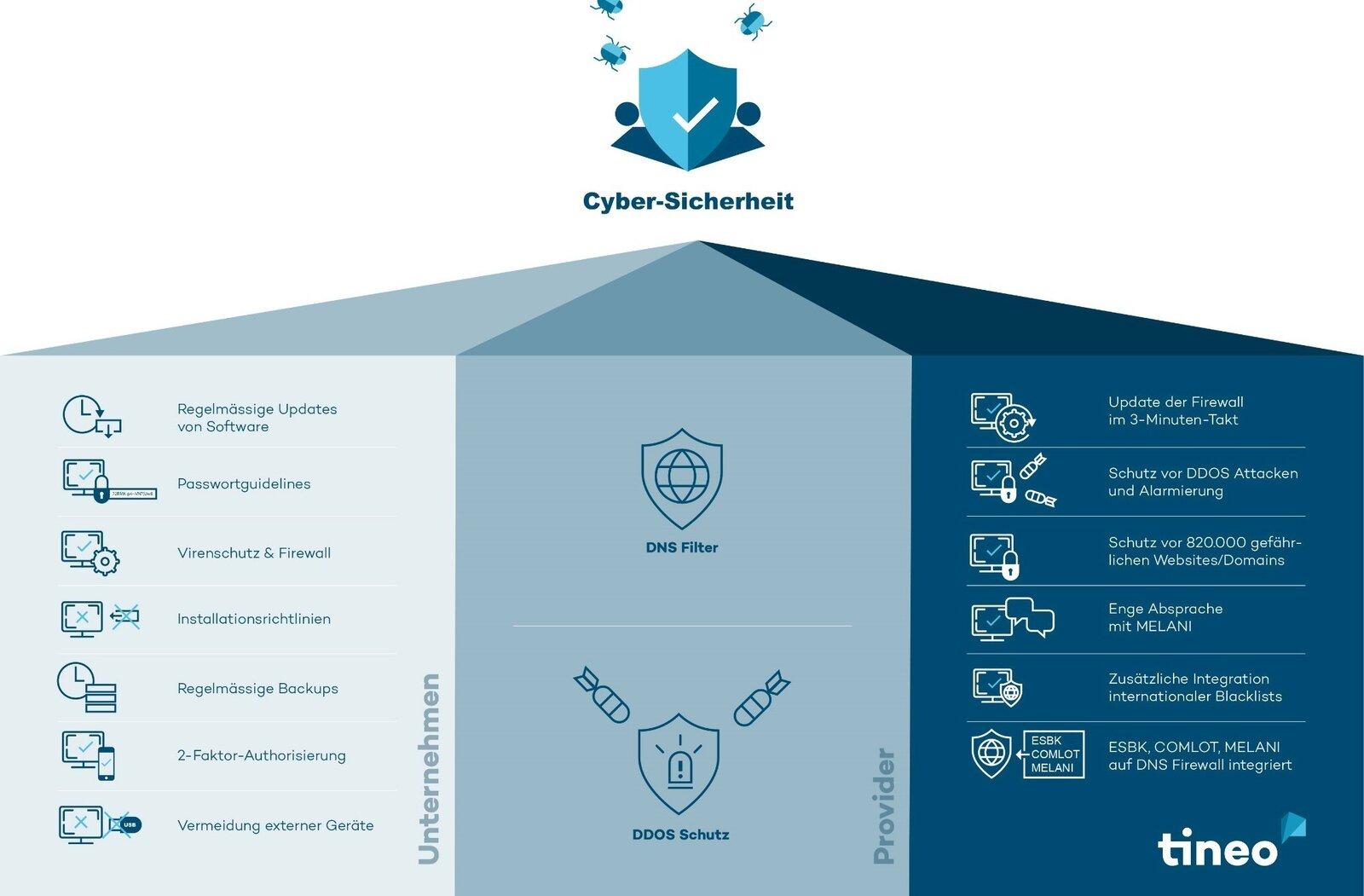 Cybercrime – wie schnell Ihr Unternehmen zum Opfer wird